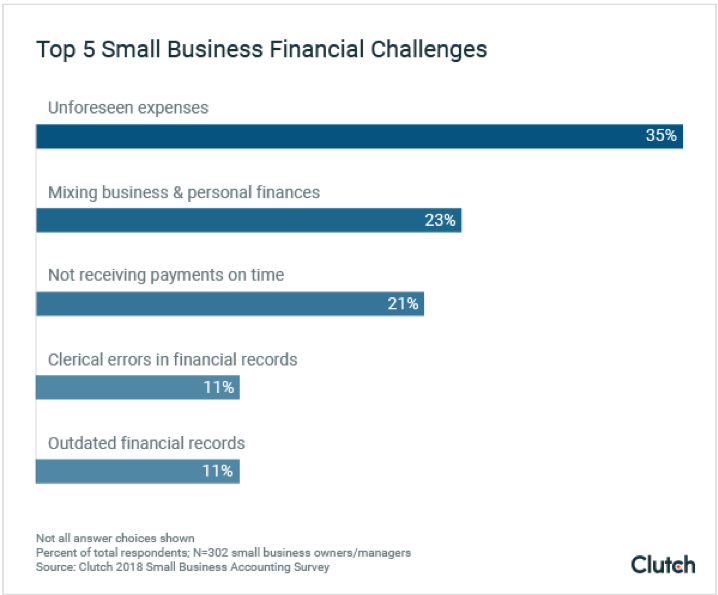 top 5 small business financial challenges